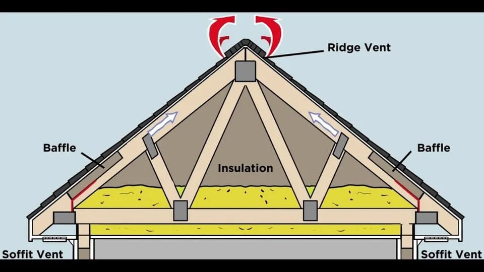 Attic ventilation illustration
